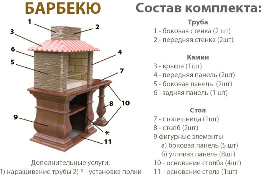 Барбекю от ПСК Пласт схема элементов